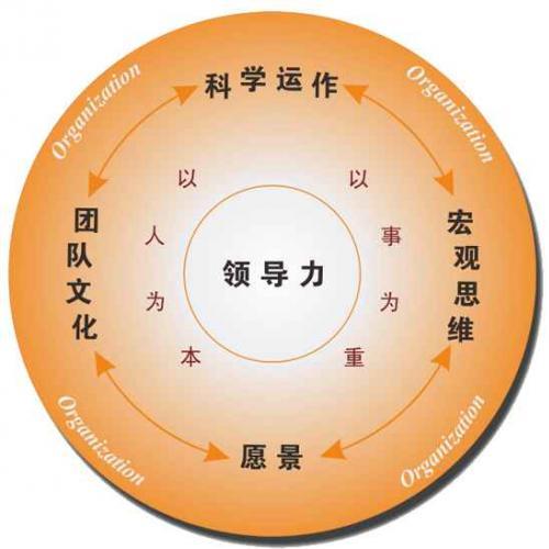 领导力培训 领导力提升培养课程 樊登读书